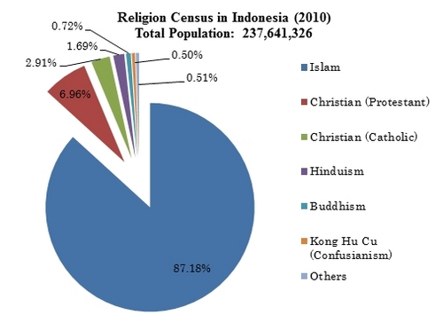 Indonesian Religion didn t stop the Indonesian