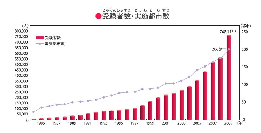 http://www.wochikochi.jp/special/%E5%8F%97%E9%A8%93%E8%80%85%E6%95%B0%E3%83%BB%E5%AE%9F%E6%96%BD%E9%83%BD%E5%B8%82%E6%95%B0%E3%81%AE%E4%BC%B8%E3%81%B3.jpg